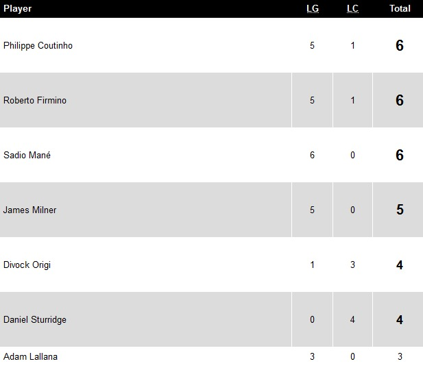 lfc-scorers