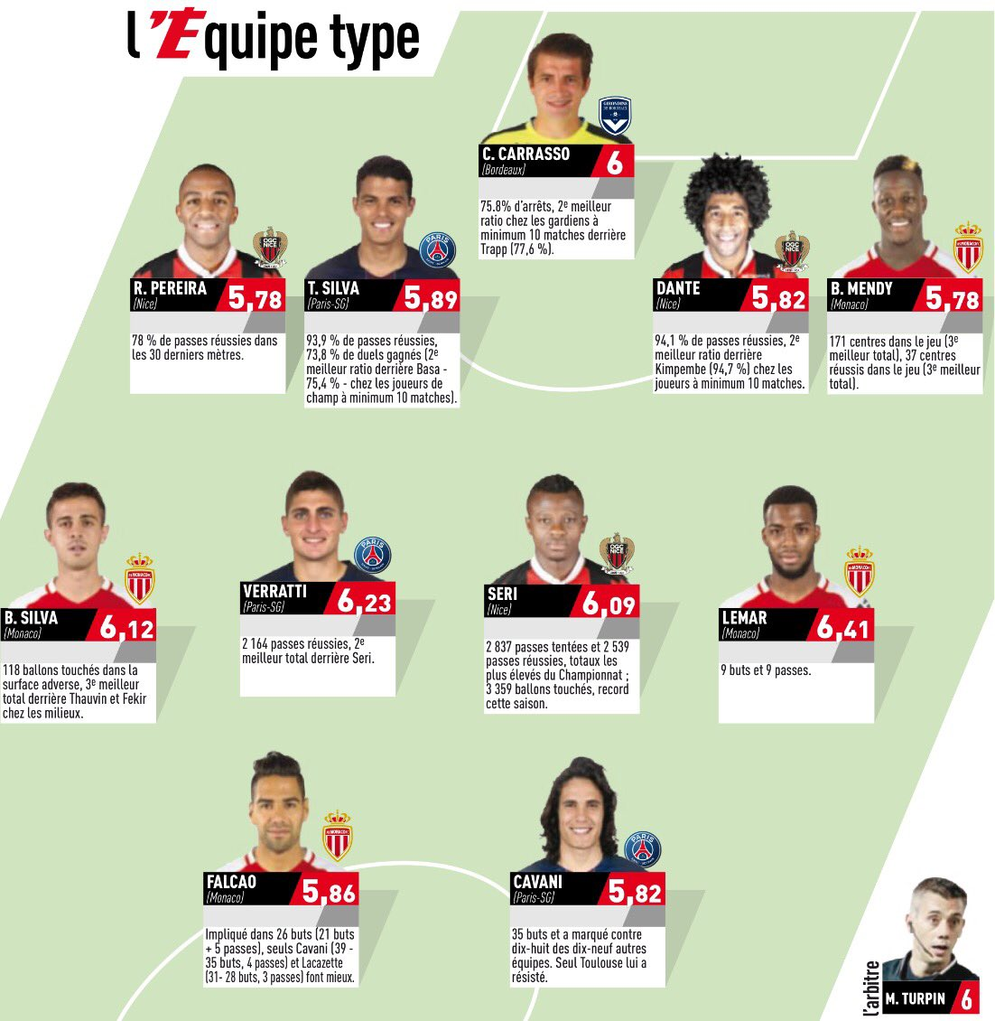LEquipe Best Players Ligue 1 2017