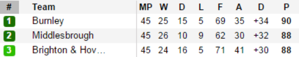 The most exciting title race in Championship history