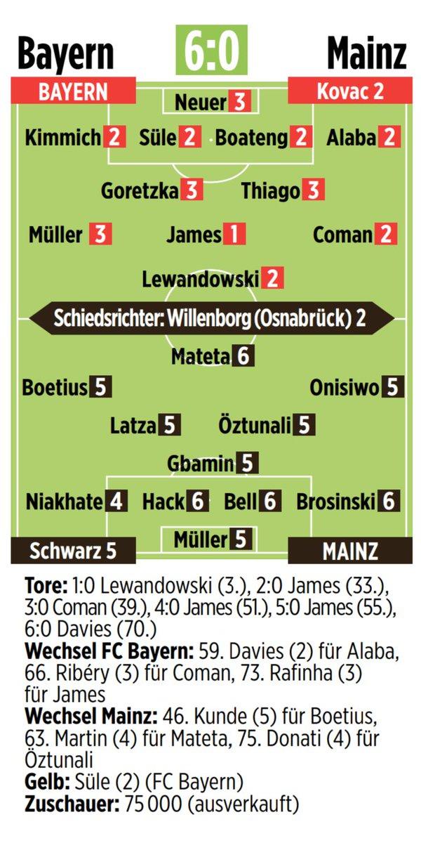 Bayern Mainz Ratings