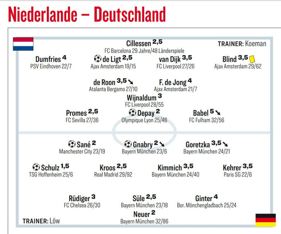 Holland vs Germany Player Ratings 2019