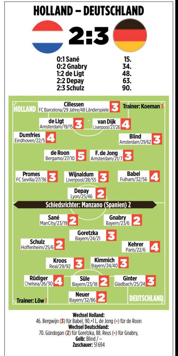 Netherlands vs Germany Player Ratings 2019