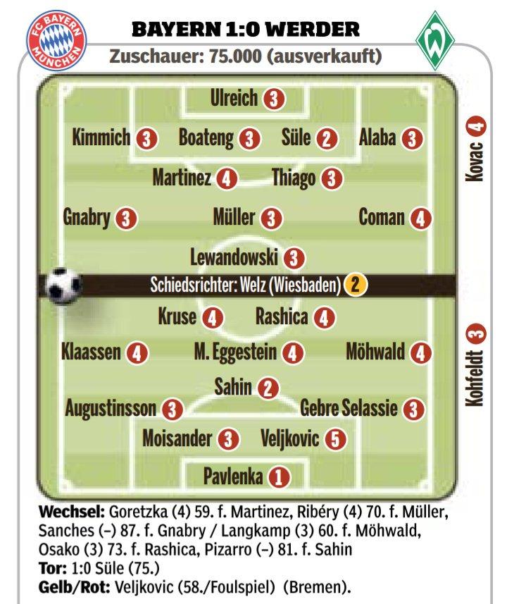 Bayern vs Bremen Ratings