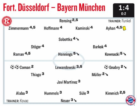 Dussseldorf vs Bayern Ratings