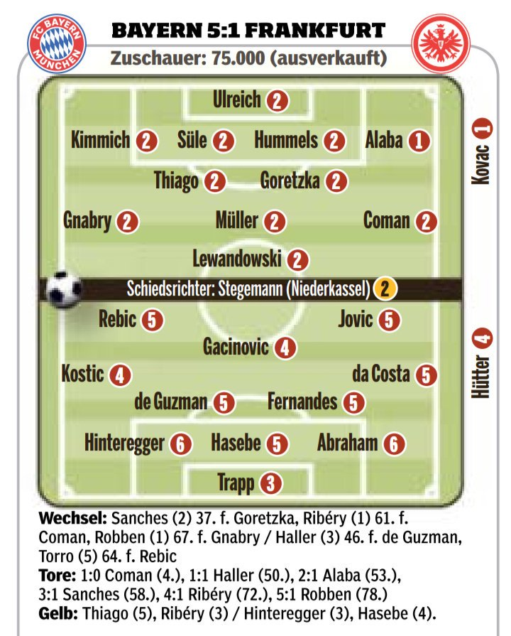 Bayern 5:1 Frankfurt Player Ratings