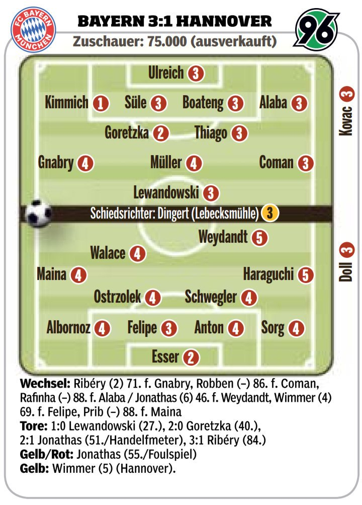 Bayern vs Hannover Ratings