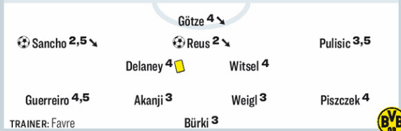 Monchengladbach vs Dortmund Player Ratings