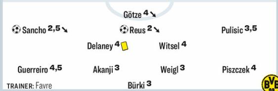 Monchengladbach vs Dortmund Player Ratings