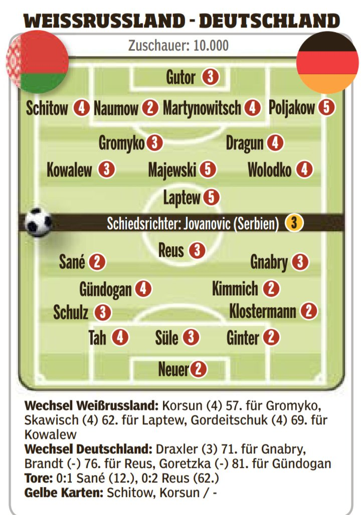 Germany vs Belarus Player Ratings