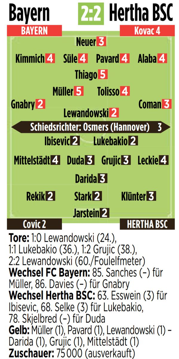 Bayern 2-2 Hertha Ratings Bild