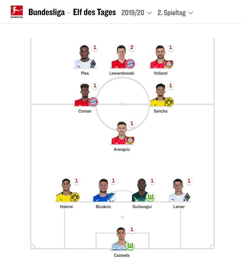 Germany Bundesliga Team of the Week Round 2 2019-20 Kicker