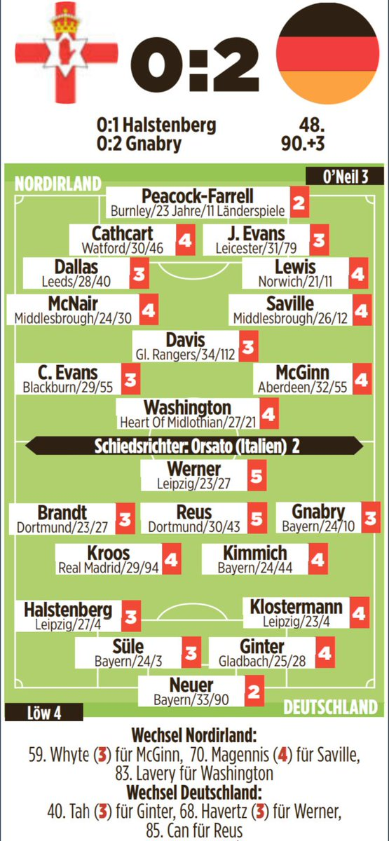 Bild Player Ratings