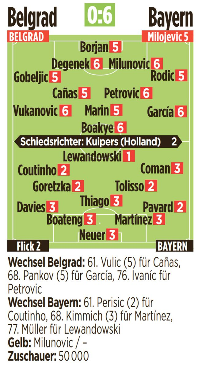 Red Star vs Bayern Munich Player Ratings