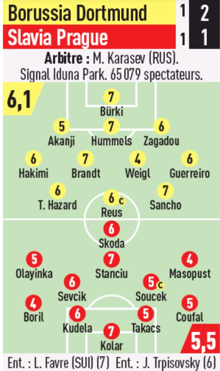 dortmund slavia player ratings