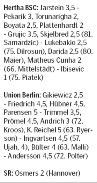 Hertha Union Berlin 2020 Player Ratings