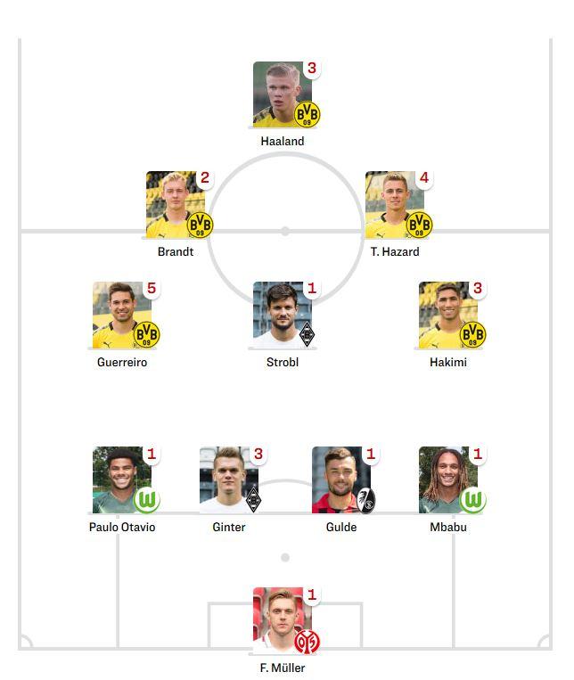 Kicker Team of the Week Spieltag 26 2019-20