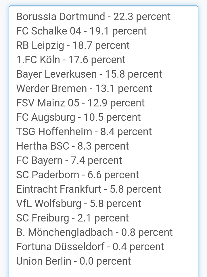 Percentage of Bundesliga Youth Minutes 2020