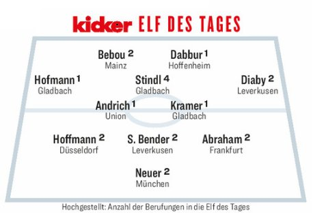 Kicker Team of the Week Round 32 2020-21