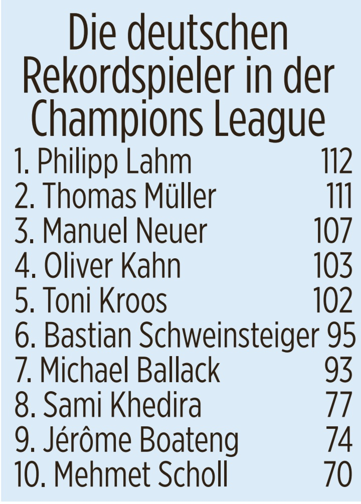Muller record UCL appearances