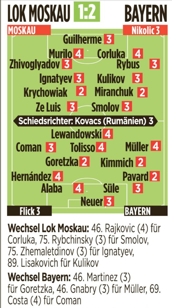 Lokomotiv Bayern Player Ratings