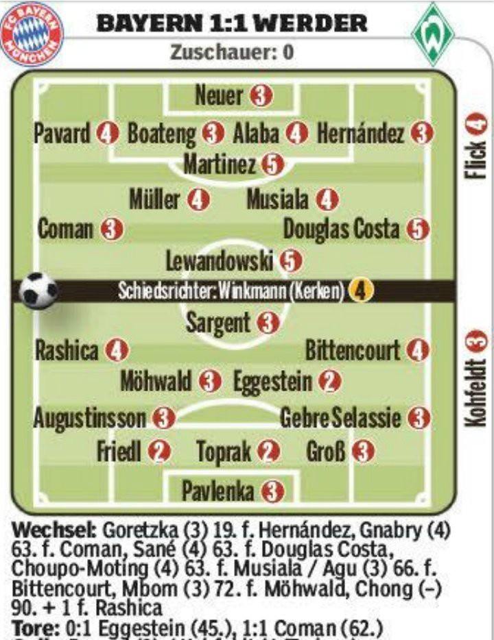 Bayern 1-1 Werder Bremen Player Ratings 2020