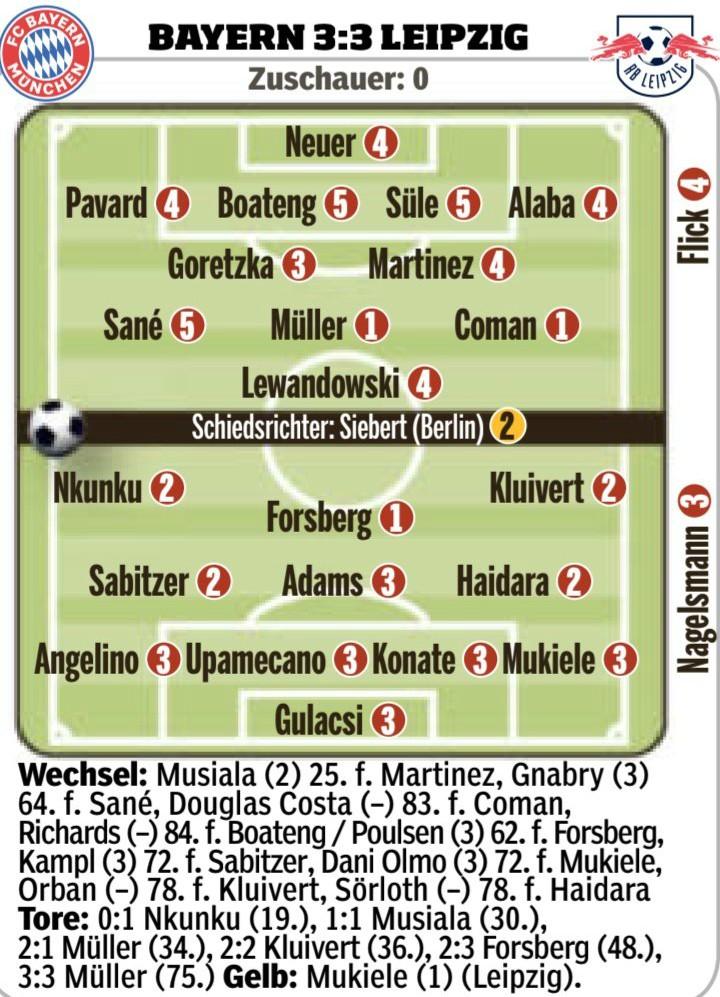 Bayern 3-3 Leipzig Player Ratings