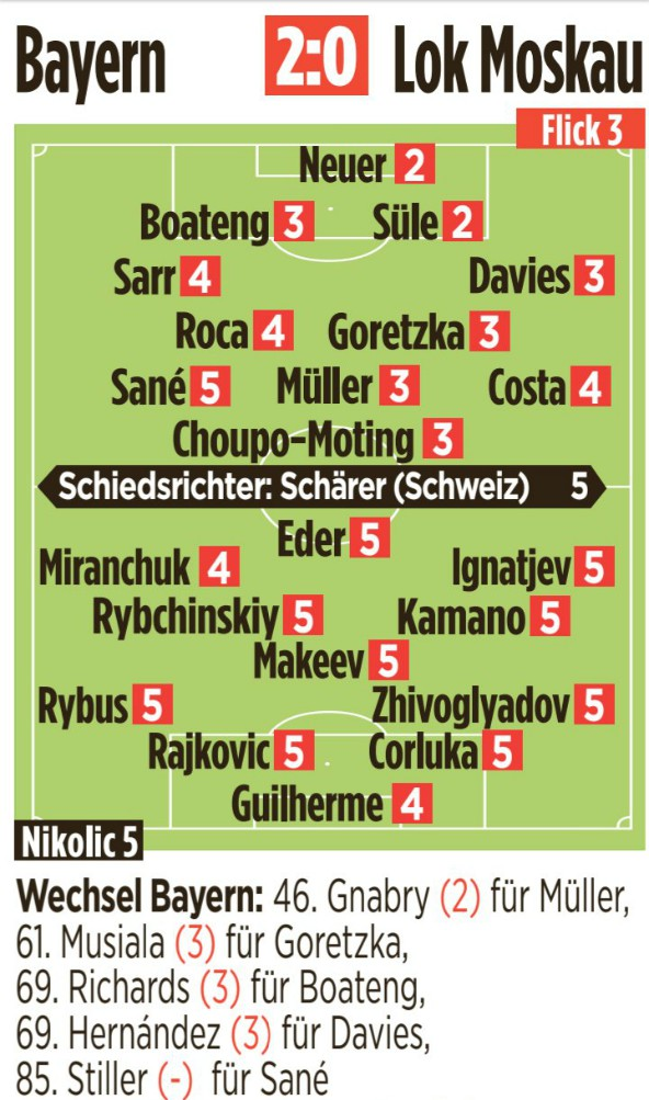 Bayern vs Lokomotiv Player Ratings 2020 Champions League