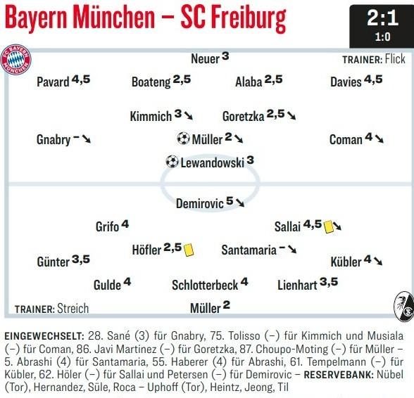 Bayern Freiburg Player Ratings 2021 Kicker
