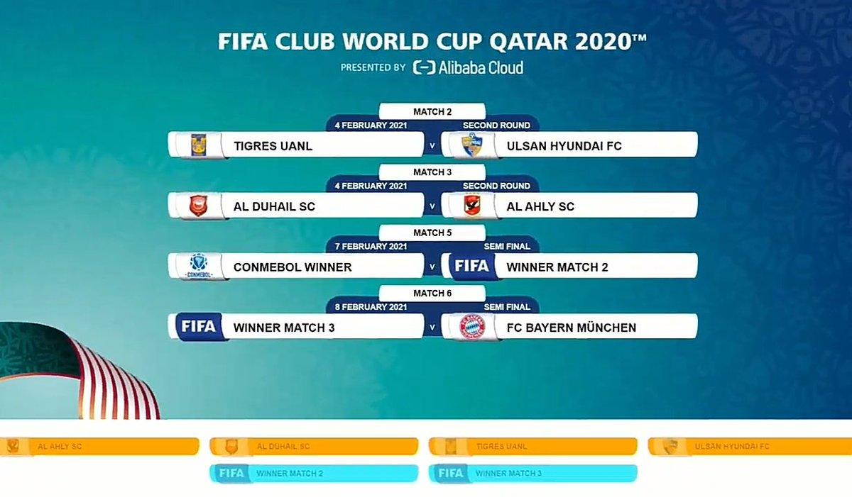 Club World Cup 2021 Draw