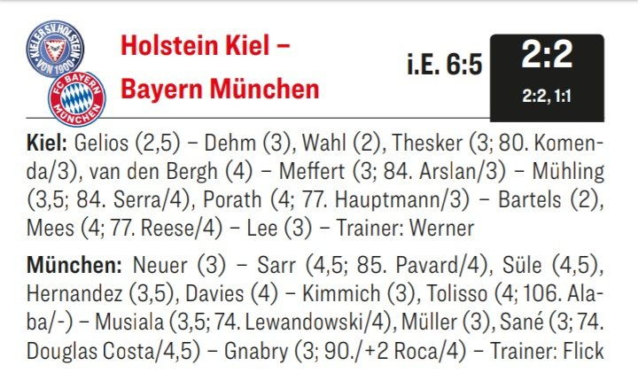 Player Ratings Holstein Kiel Bayern Munich Pokal