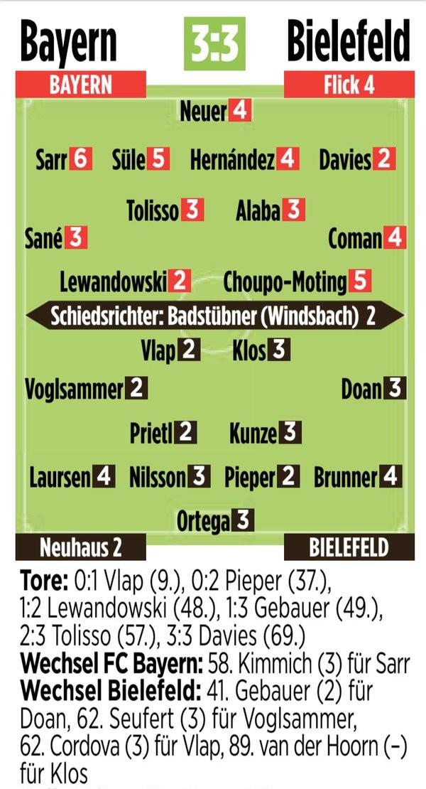 Bayern 3-3 Arminia Bielefeld Player Ratings 2021