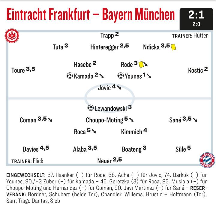 Kicker Ratings Eintracht Frankfurt vs Bayern 2021