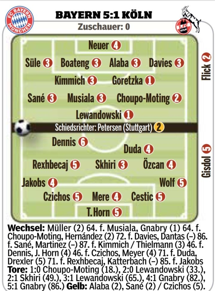 Bayern 5-1 Cologne Player Ratings 2021 (1)