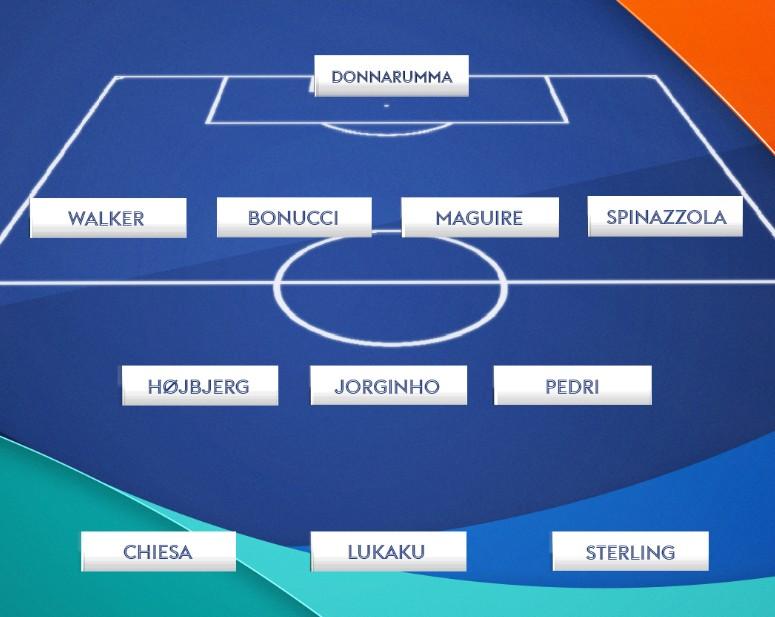 UEFA Team of the Tournament Euro 2021